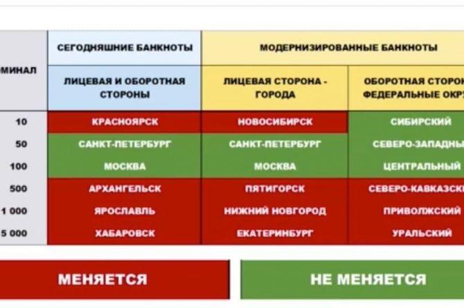 В Центробанке объявили о перевыпуске банкнот. Вместо Хабаровска, например, будет Екатеринбург