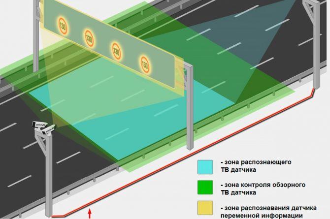 На дорогах России появятся динамические дорожные знаки