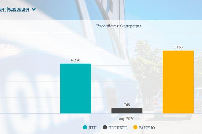 Количество ДТП в России сократилось почти вдвое